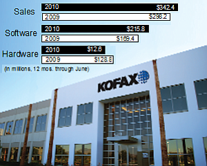 Shifting Sales: Kofax, a maker of software for scanning documents and organizing digital files, saw software sales rise last year and sales of scanners and related gear slip