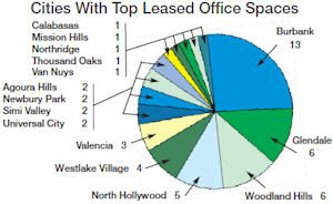 Nestle, Entertainment Companies Top Lessees in Valley | San