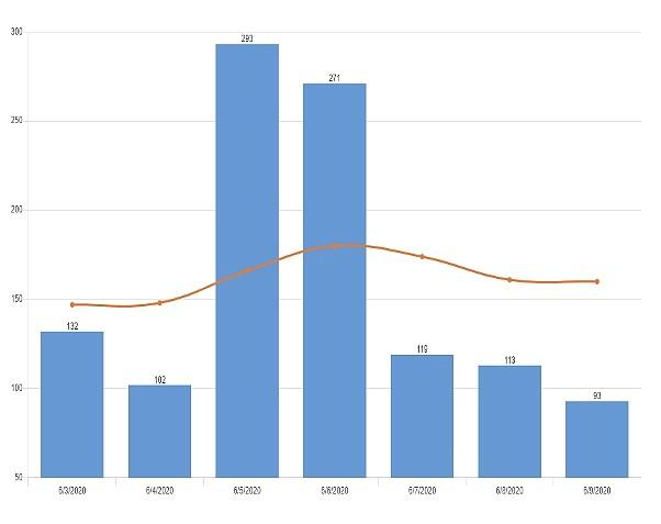 New coronavirus cases in past week; orange line represents seven-day average