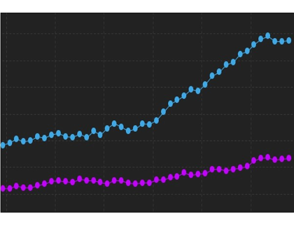 New hospitalizations (blue line) and ICU patients (purple line) in past month