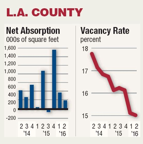 Rental Rates Rise as Office Vacancies Dip.