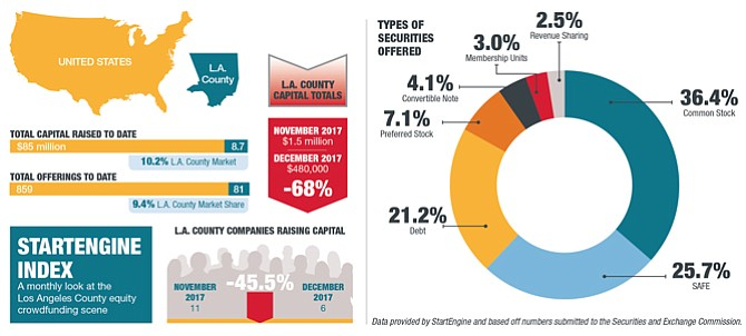 StartEngine Index: A monthly look at the Los Angeles County Equity crowdfunding scene