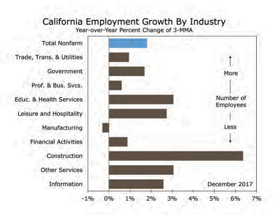 Economic Forecast Amp Trends 2018 Southern California Economy Ends 2017 On A Roll Los Angeles