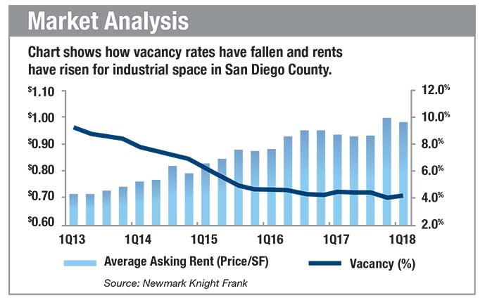 Industrial Demand Works For Landlords As Rents Go Up And Vacancy