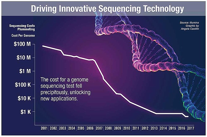 Driving Innovative Sequencing Technology.