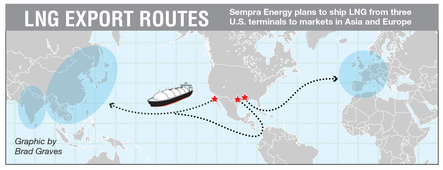 Sempra Unlikely to Be Hurt Initially By China's Tariffs on LNG | San