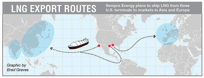 LNG EXPORT ROUTES: Sempra Energy plans to ship LNG from three 