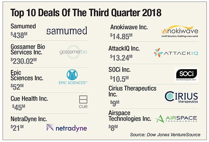 Top 10 Deals Of The Third Quarter 2018