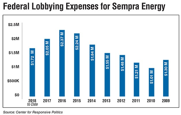 Federal Lobbying Expenses for Sempra Energy