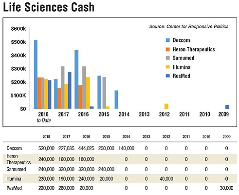 Life Sciences Cash