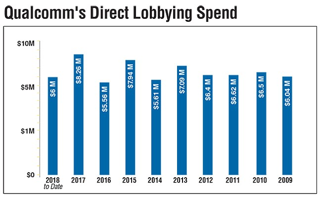 Qualcomm's Direct Lobbying Spend