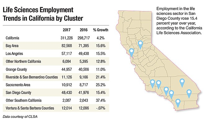 Life Sciences Employment Trends in California by Cluster Employment in the life sciences sector in San Diego County rose 15.4 percent year over year, according to the California Life Sciences Association.