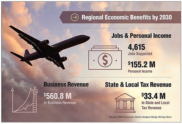 Regional Economic Benefits by 2030