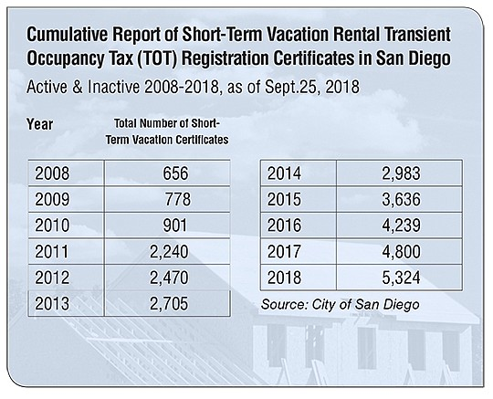 Cumulative Report of Short-Term Vacation Rental Transient Occupancy Tax (TOT) Registration Certificates in San Diego