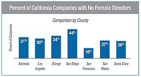 Percent of California Companies with No Female Directors