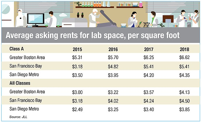 Average asking rents for lab space, per square foot