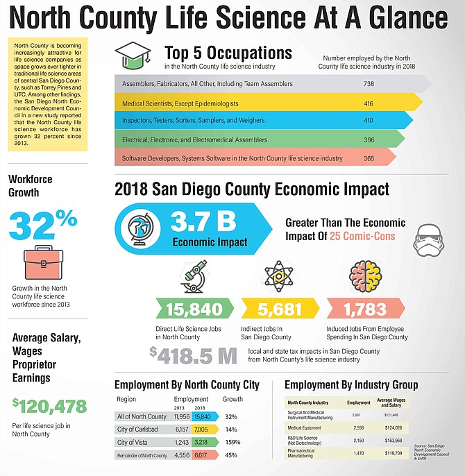 North County is becoming increasingly attractive for life science companies as space grows ever tighter in traditional life science areas of central San Diego County, such as Torrey Pines and UTC. Among other findings, the San Diego North Economic Development Council in a new study reported that the North County life science workforce has grown 32 percent since 2013.