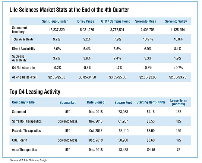 Life Sciences Market Stats at the End of the 4th Quarter