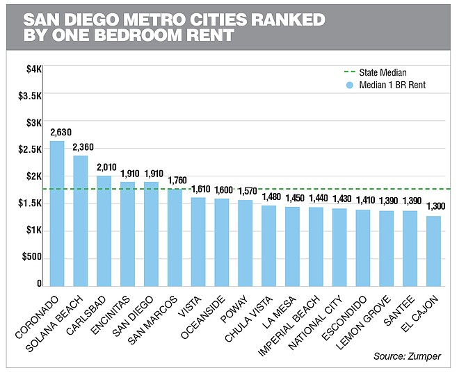 San Diego Metro Cities Ranked  By One Bedroom Rent