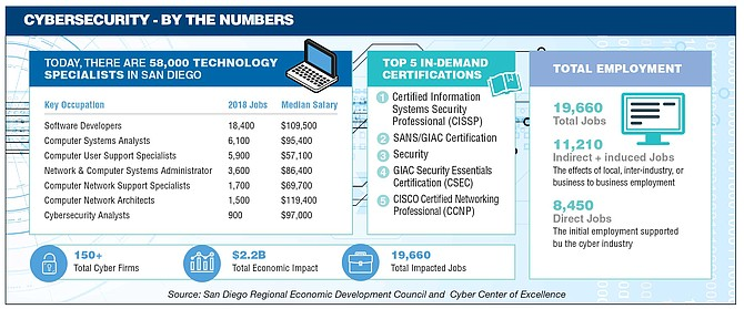 Cybersecurity - By The Numbers
