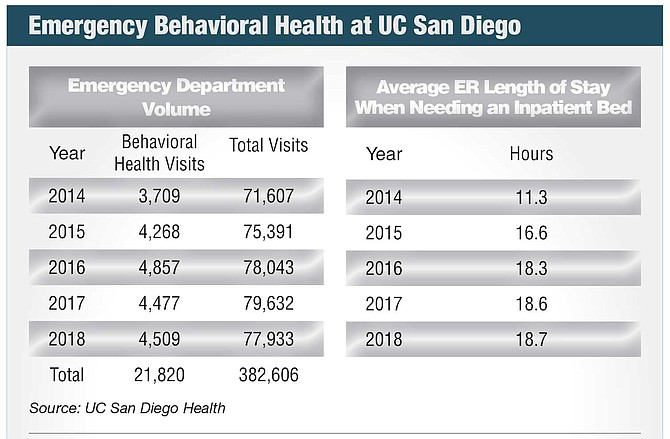 Emergency Behavioral Health at UC San Diego