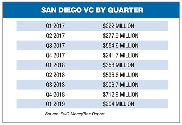 San Diego VC by Quarter