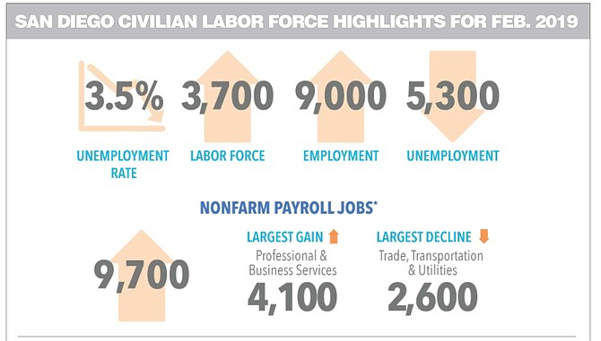 San Diego Civilian Labor Force Highlights for Feb. 2019