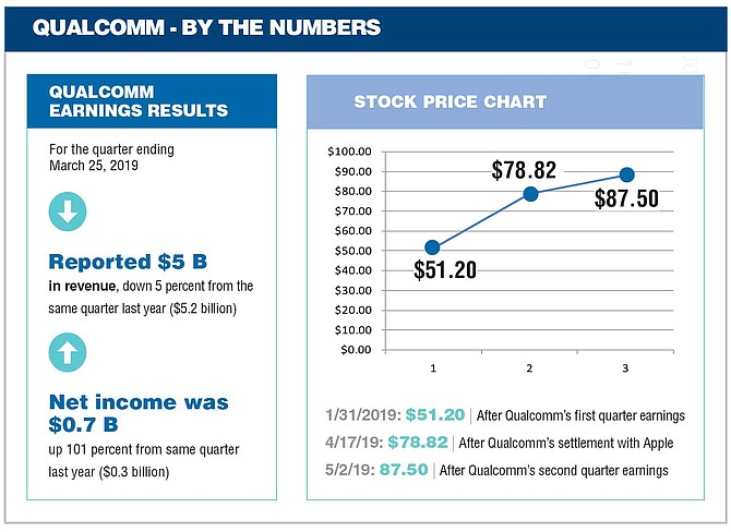 Qualcomm - By The Numbers