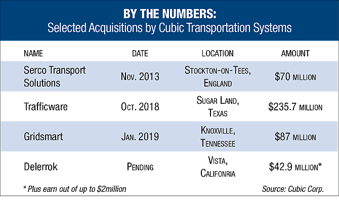 Selected Acquisitions by Cubic Transportation Services. Source: Cubic Corp.