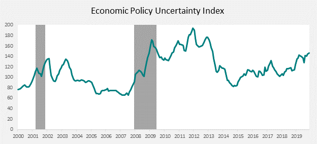 Figure: Economic Policy Uncertainty Index, 6-month moving average. Sourced from Economic Policy Uncertainty as of December 2019.