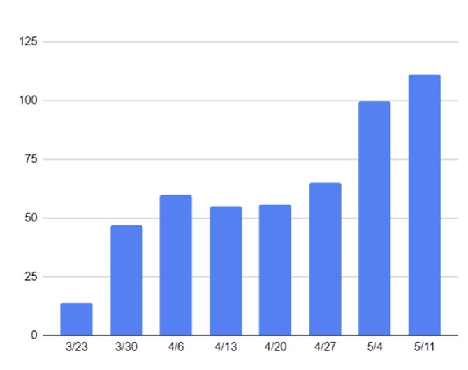 Average daily cases for weeks ending as shown