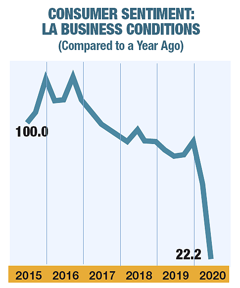 Consumer Sentiment, Q2 2020: L.A. Business Conditions Compared to a Year Ago. Source: Lowe Institute of Political Economy at Clarmont McKenna College.