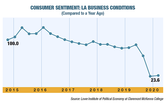 Consumer Sentiment: LA Business Conditions Compared to a Year Ago. Source: Lowe Institute of Political Economy at Claremont McKenna College.