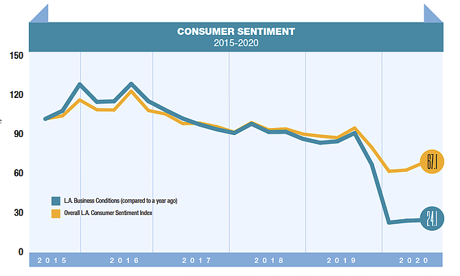 Consumer Sentiment Survey, 2015-2020, showing L.A. business conditions compared to a year ago versus the overall L.A. consumer sentiment index. Source: Lowe Institute of Political Economy at Claremont McKenna College.