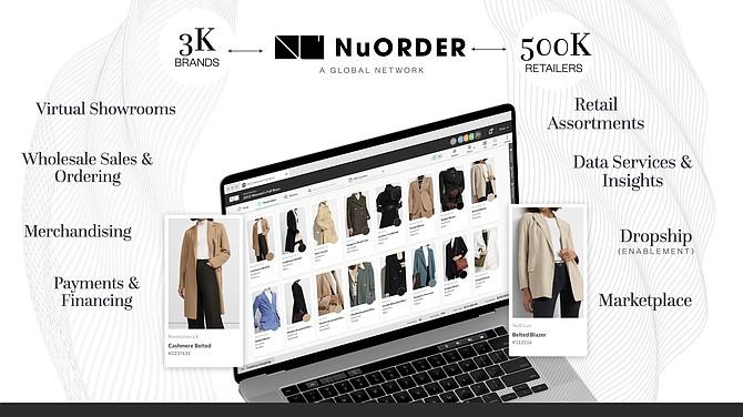 NuOrder facilitates business-to-business transactions through a digital platform.