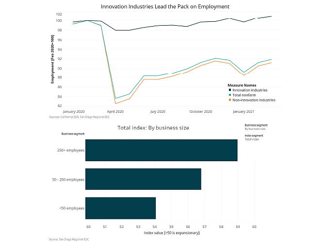 The top chart shows how well San Diego industries have grown their employment during the months since January 2020. The black line represents the innovation cluster. The bar graph beneath it shows how businesses that participated in an EDC survey perceive economic conditions. Businesses with more than 250 employees (top bar) felt more positive about the economy than smaller businesses (middle and bottom bars). Sources: California EDD, San Diego Regional EDC.