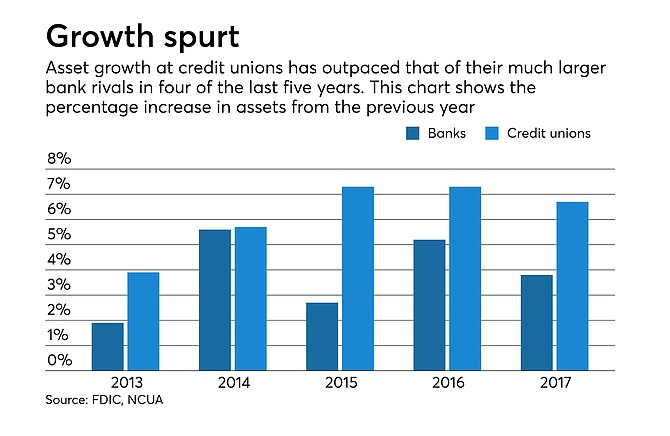 Credit Unions have outpaced their bank rivals continuing to grow assets at a faster rate. Chart courtesy of Credit Union Journal.